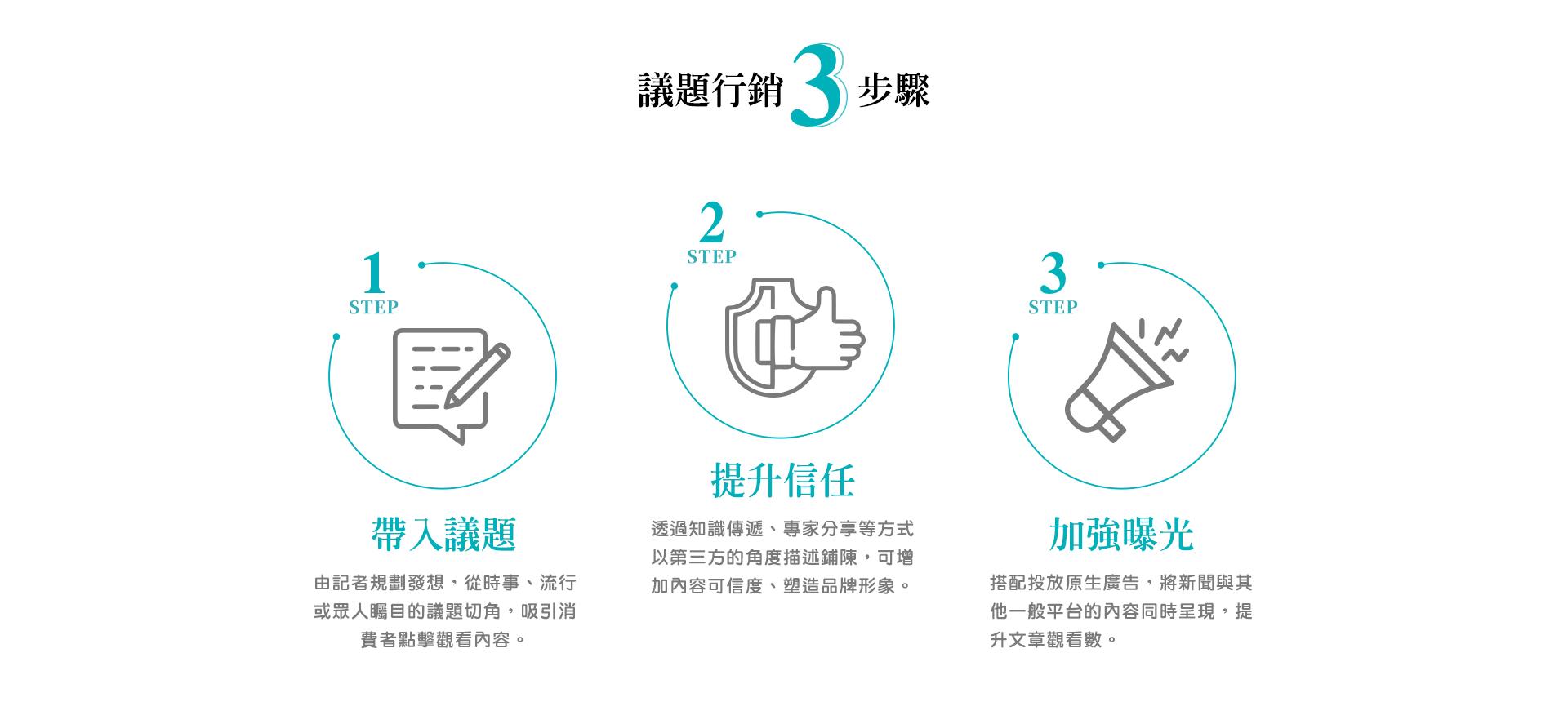 行銷3步驟